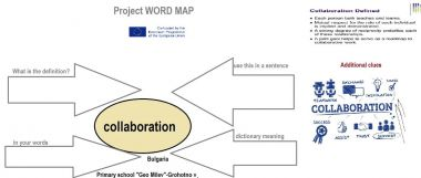 Project word Map COLLABORATION